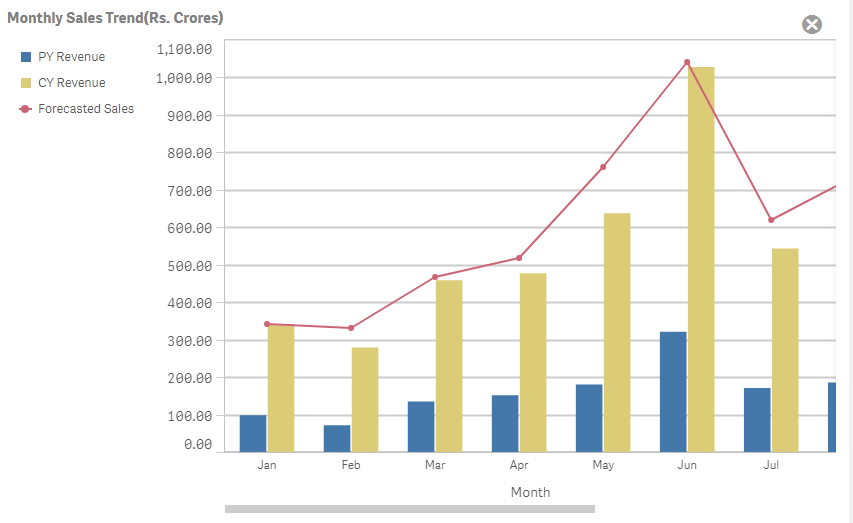 Solved Re Changing Color Of Bar Chart Qlik Community