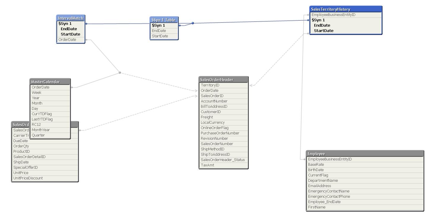 Regarding IntervalMatch problem: - Qlik Community