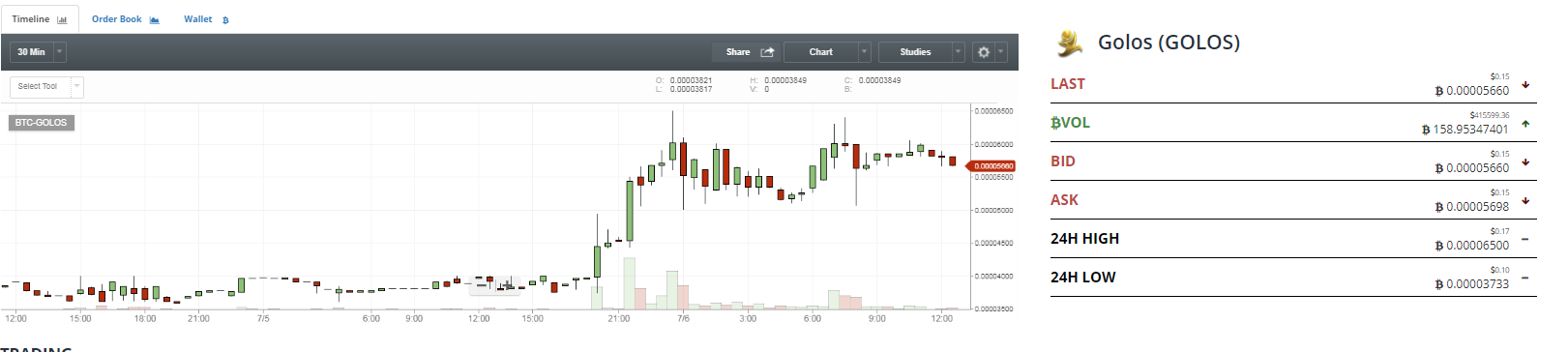 Solved Candle Chart Like Chart Trading Qlik Community 1338734