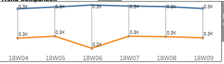 I need to create a line chart where there will be     - Qlik