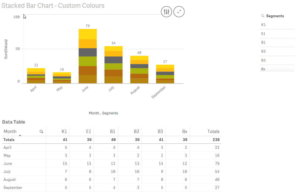 Solved: How to use custom colours in a stacked bar chart - Qlik
