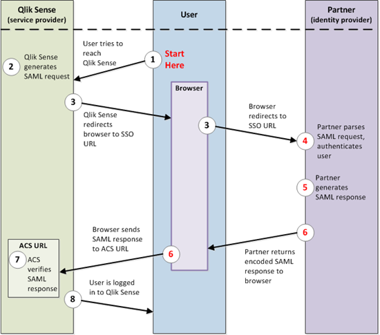 Qlik Sense SAML – A standardized approach to authe    - Qlik Community