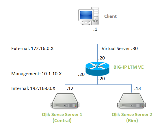 Configuring BIG-IP LTM VE for Qlik Sense Load Bala    - Qlik Community