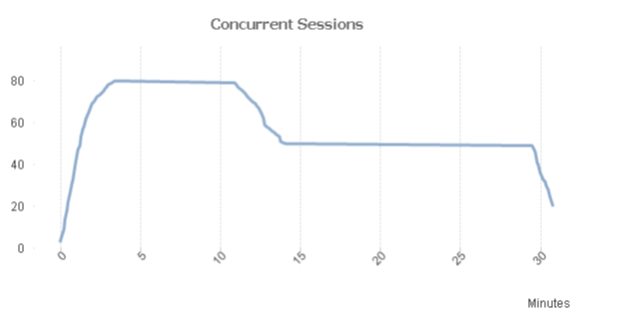 concurrent session by test duration.PNG