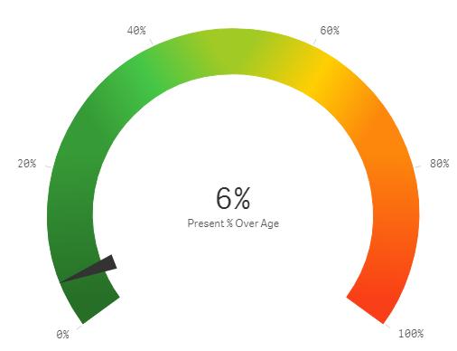 Gauge Chart Colors Qliksense Qlik Community 1047330