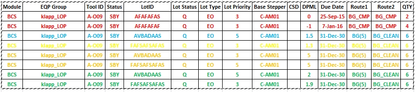 solved reg color coding in straight table based on condi qlik