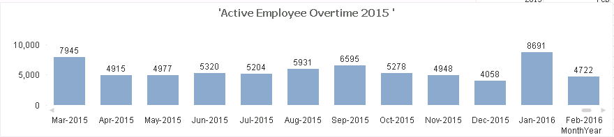 Active employee overtime.PNG
