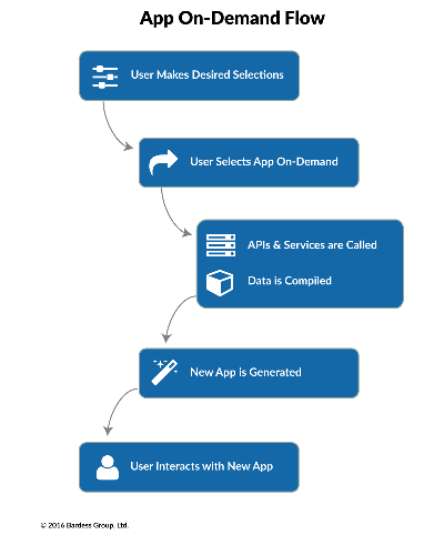 App-On-Demand_Flow.png