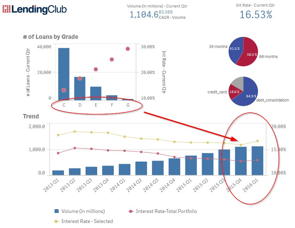 2016-05-10 07_49_32-Lending Club - New Business Volume _ App overview - Qlik Sense.jpg
