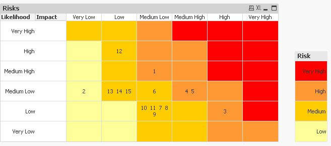 Solved: Working with a Risk Map - Qlik Community
