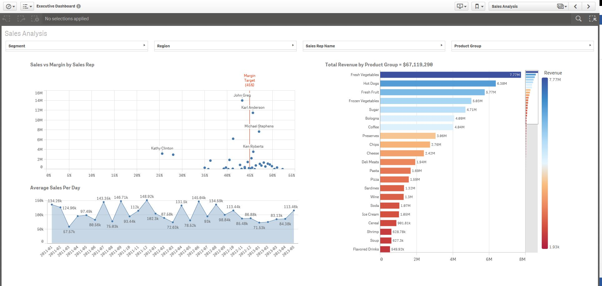 Solved: Re: Qlik sense filter and Executive Dashboard demo