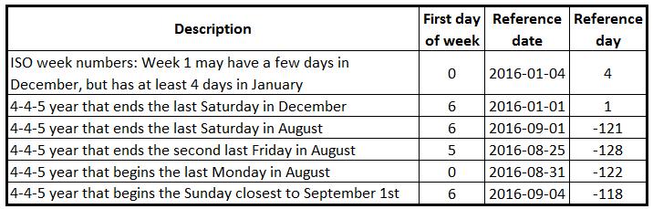Recipe For A 4 4 5 Calendar Qlik Community