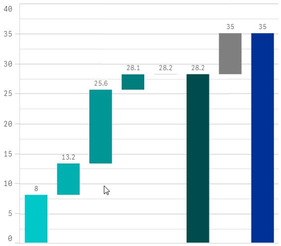 Qlik Sense Waterfall Chart (No Extension)