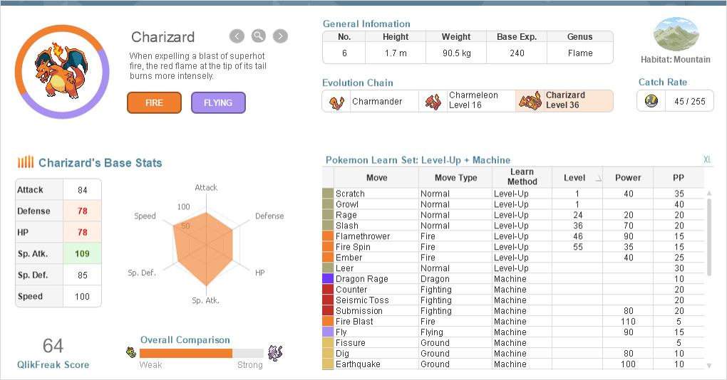 When QlikView meets Pokémon - Qlik Community
