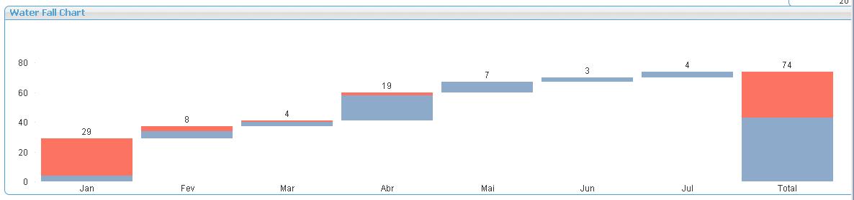 Solved: Waterfall chart using a stacked bar chart - Qlik