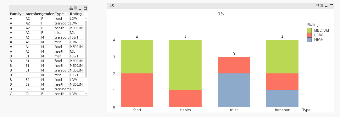 Solved: Bar chart with multiple columns in x axis - Qlik