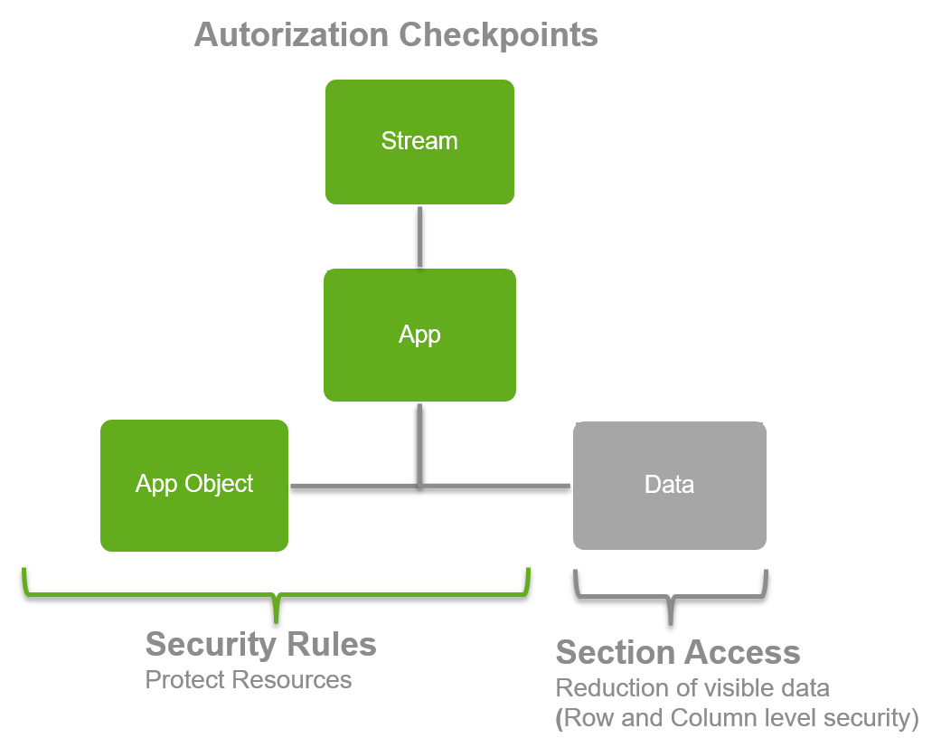 authorizationCheckPoints.png