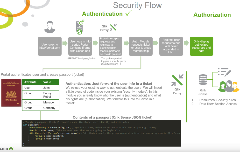 security flow complete.png