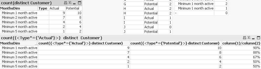 Solved: How to calculate the expression for every possible    - Qlik