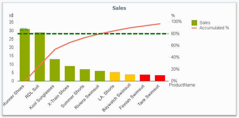 Recipe For A Pareto Analysis Revisited Qlik Community