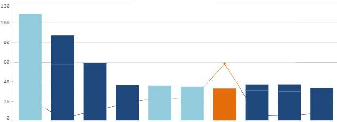Qlik Sense: Changing color in combo chart line whi    - Qlik
