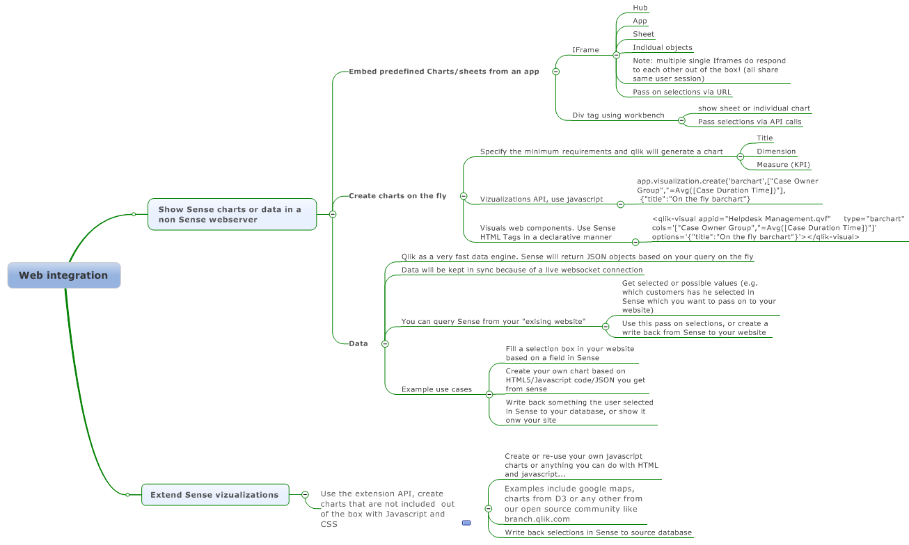 Web integration: embed Sense charts or data inside    - Qlik Community