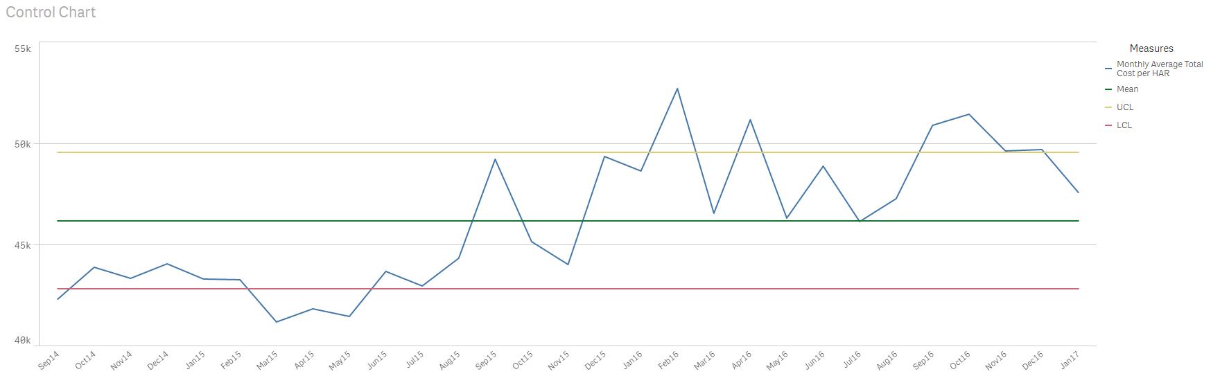 Qlik Sense Process Control Charts - Qlik Community