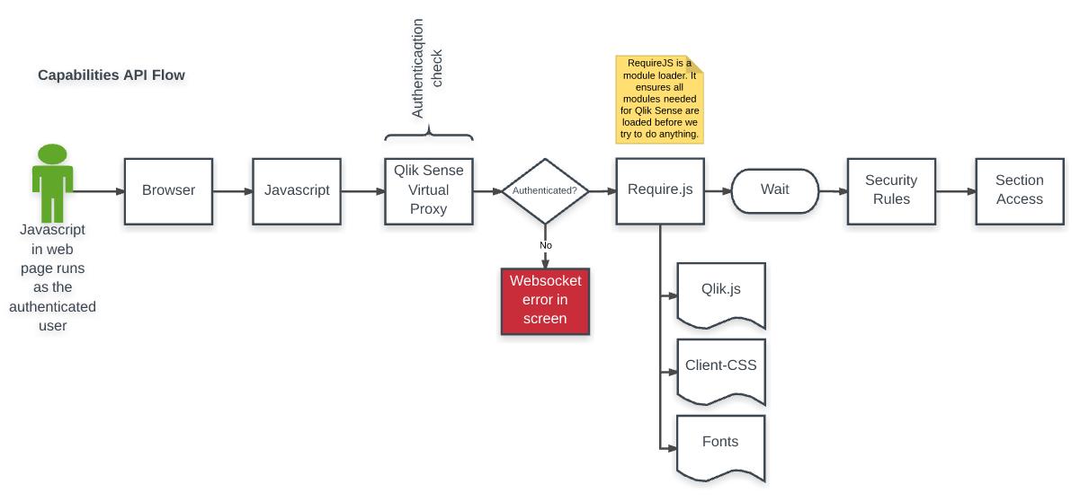 Web integration: embed Sense charts or data inside    - Qlik
