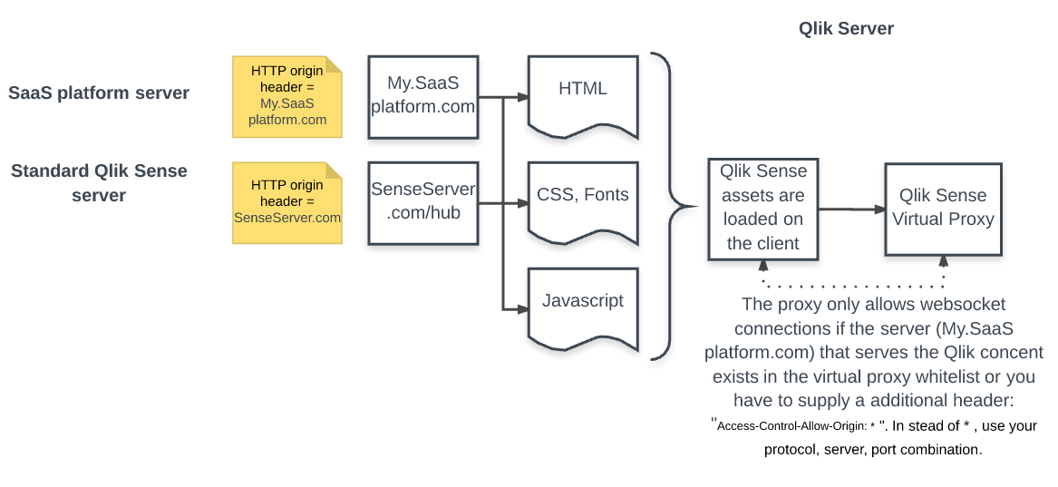 Web integration: embed Sense charts or data inside    - Qlik Community
