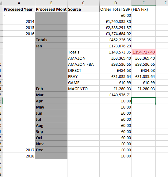 Solved: Pivot table not showing totals correctly on a calc