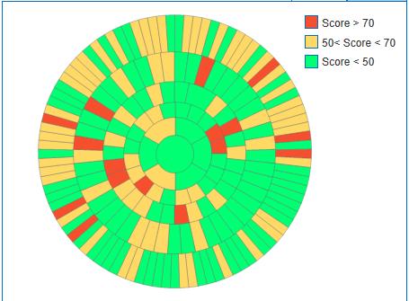 6-dimensional pie-chart (sunburst) - Qlik Community