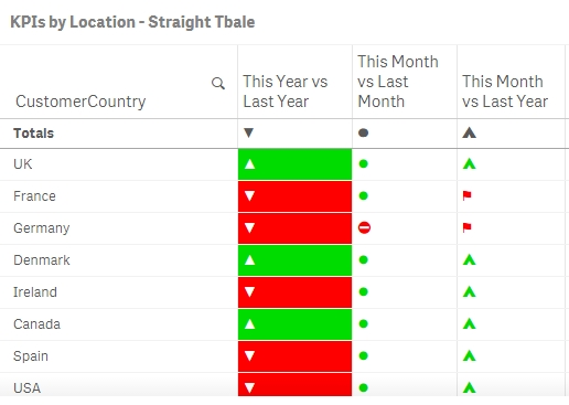 Conditional Performance Indicators in Tables using    - Qlik Community