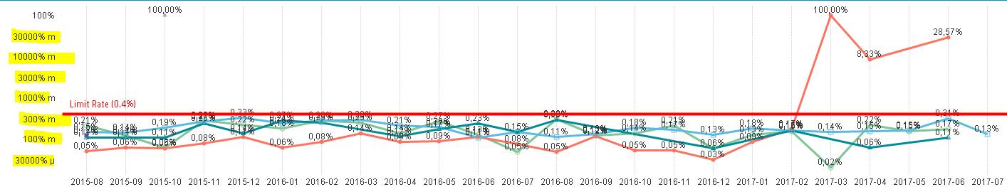 Problems in Line Charts - Qlik Community