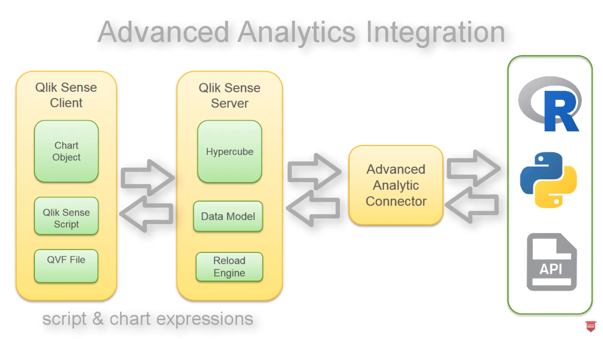 Introducing Qlik Advanced Analytics Integration - Qlik Community