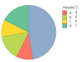 Re: Numbers are overlapping in Pie chart  - Qlik Community