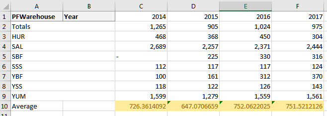 pivot table average totals_excel.jpg