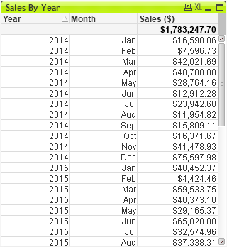 Sales by Year and month.png