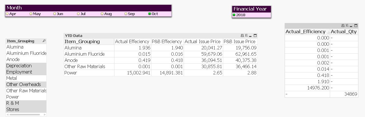 ytd p l and balance sheet