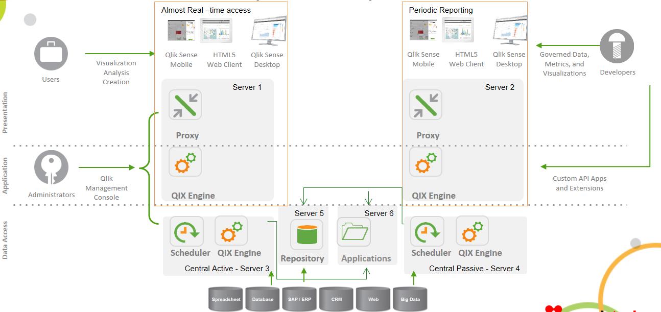 set analysis in qlikview tutorial