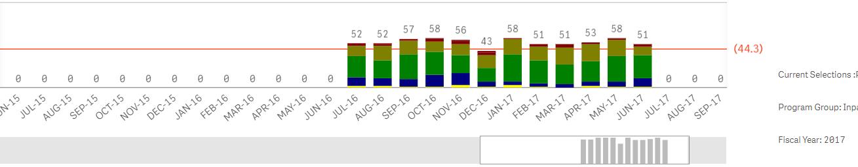 Solved Color Consistency Bw Bar Chart Vs Pie Chart Qlik Community