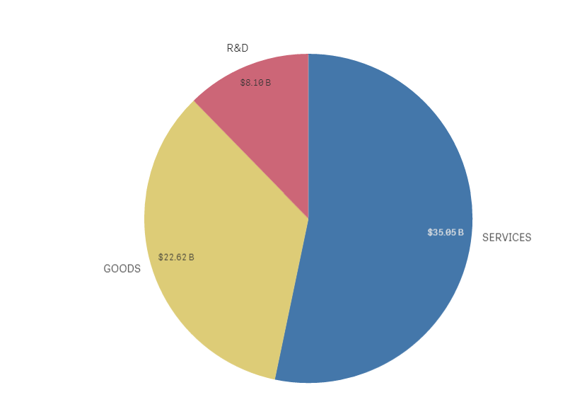 Display Value and Percentage in Pie Chart - Qlik Community