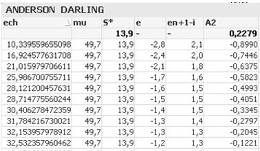 Re Anderson Darling Statistic Test