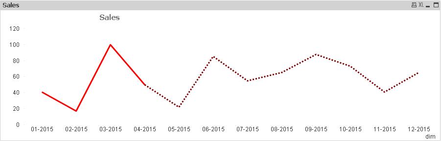 Solved: Line Chart Custom Style in Qlik Sense - Qlik Community