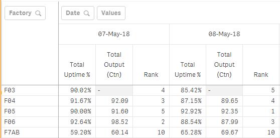 Ranking in Pivot Table (Qlik Sense) - Qlik Community