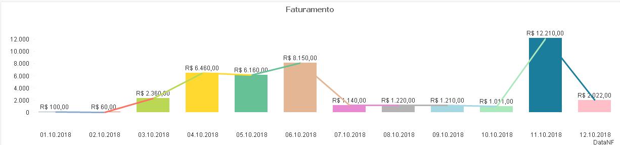 cc21c79e3 Previsão mensal de Faturamento com média de fatura... - Qlik Community