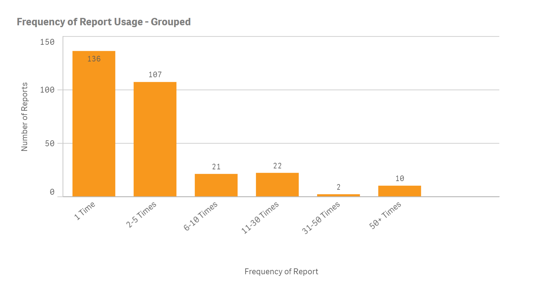 2018-10-17 14_22_50-Enterprise Reports Usage - Report Usage (continued) _ Sheets - Qlik Sense.png
