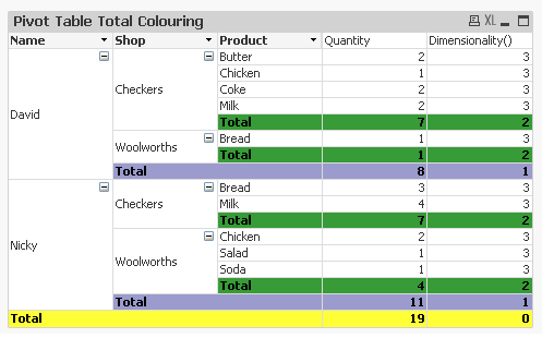 Pivot Table Total Colouring.png