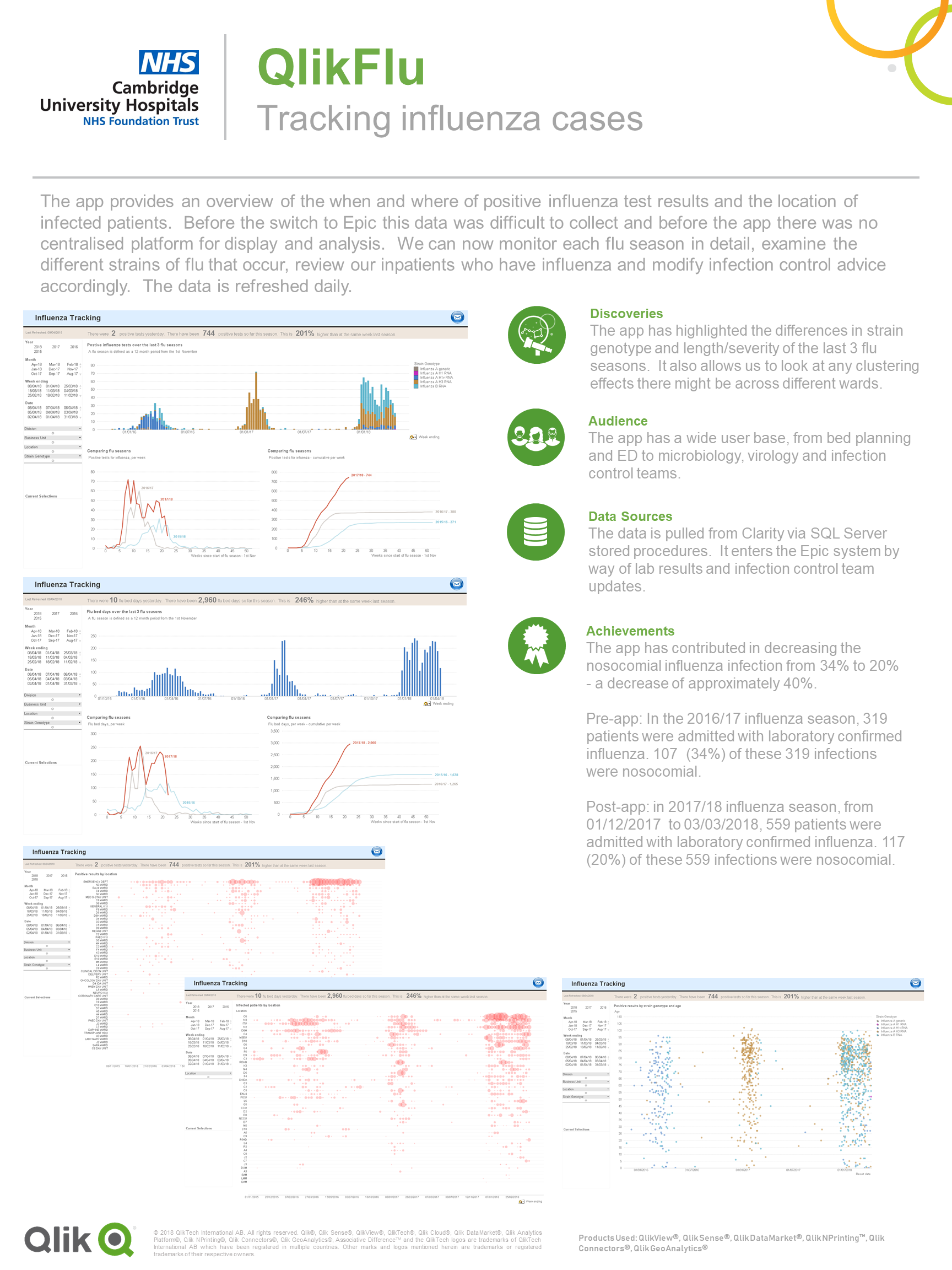 3 Qonnections Healthcare Poster - Cambridge University Hospitals NHS Foundaton Trust - QlikFlu.png