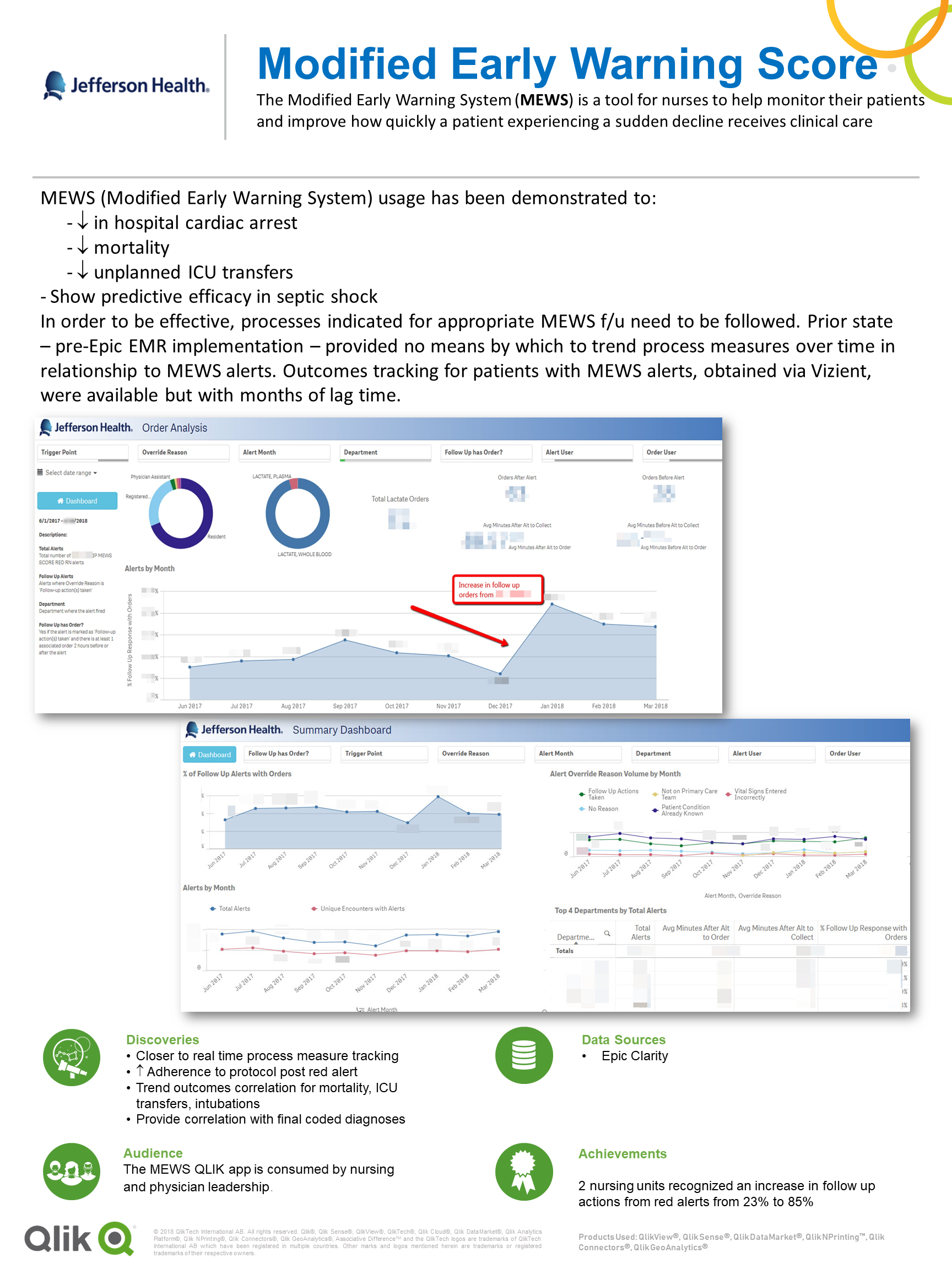 6 Qonnections Healthcare Poster - Jefferson Health - Modified Early Warning Score MEWS.png