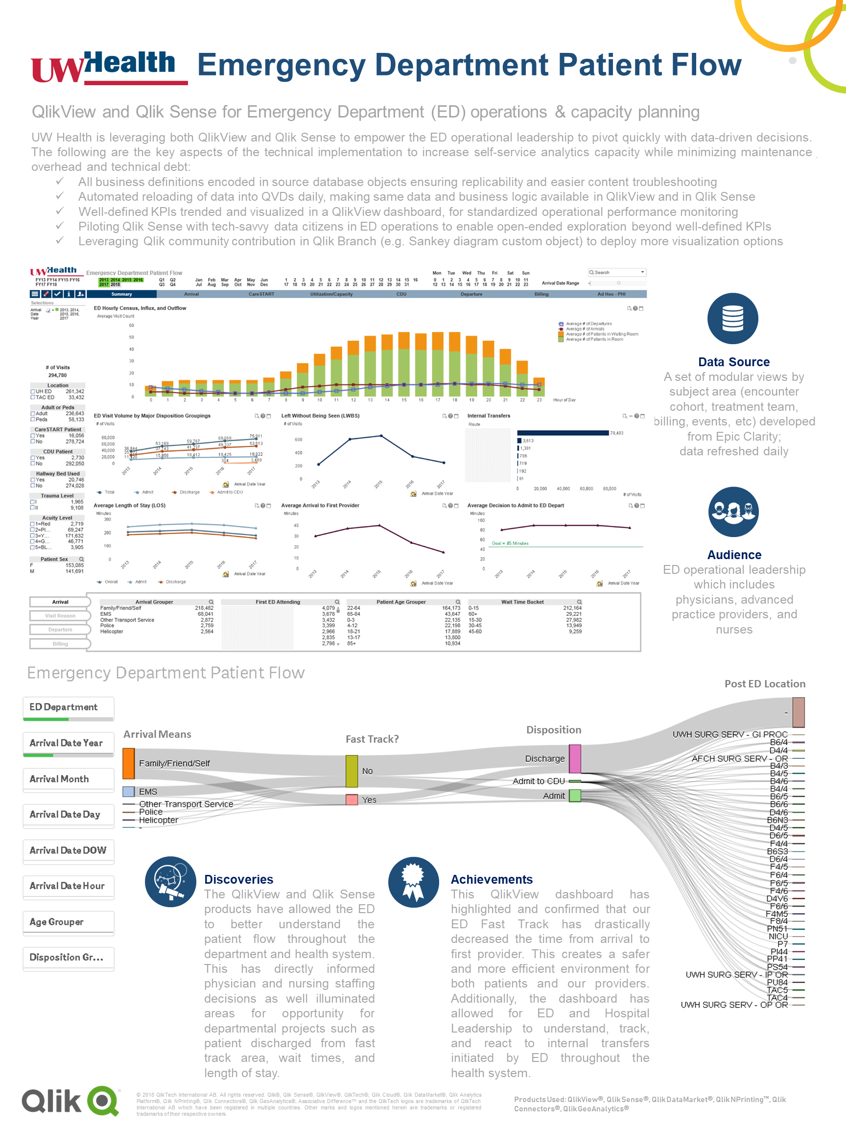 7 Qonnections Healthcare Poster - UW Health - ED Patient Flow.png